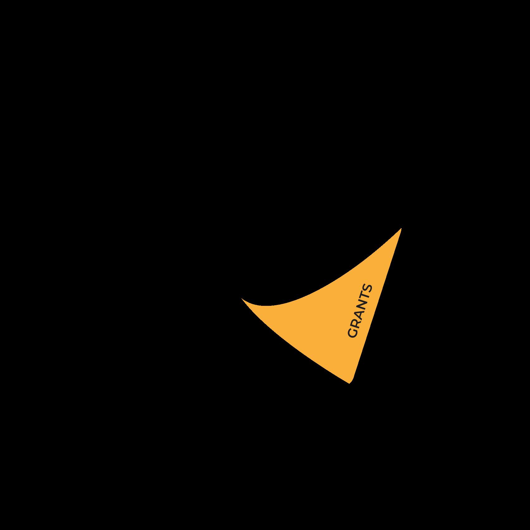 GIB-Process-diagram-grants